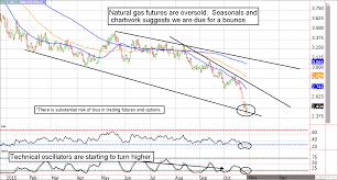 Forexpros Gas Natural Falling Demand Pushes Natural Gas