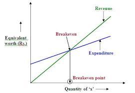 break even analysis equation nptel civil engineering construction economics finance