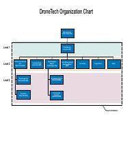Dronetech Organization Chart Pdf Dronetech Organization