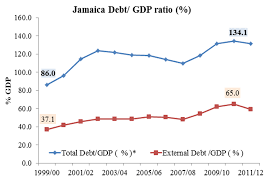 Jamaican Currency Chart Jamaica Stock Market And The Imf Balcostics Research