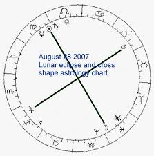 Planet Alignment Chart Astrology Charts Past And Future And Predictions Of The Future