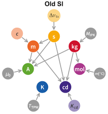 Si Unit Conversion Chart Si Base Unit Wikipedia