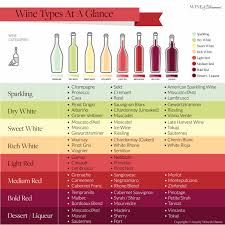 Red Wine Types Chart The 8 Most Common Wine Types Chart At A Glance Wine