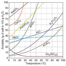 Reading A Solubility Chart Types Of Solutions Saturated Supersaturated Or