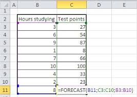 How To Forecast In Excel Best Excel Tutorial Forecast Function