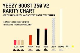 Yeezy Mafia Break Down The Rarest Boost 350 V2s Sneaker