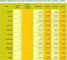 states that allow marijuana possession