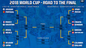 World Cup Tournament Chart Russia 2018 Round Of 16 Now The Real World Cup Begins