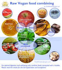 Banana Girl Diet Food Combining Chart 26 Rigorous Fruit Juice Combination Chart