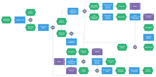 Why Use Javascript Flowchart For Process Visualization