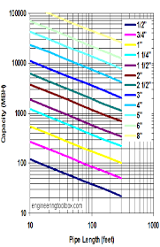 Gas Pressure Drop Chart Pipe Sizing Charts Tables Energy Models Com