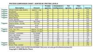 Protein Comparison Chart Vegetable Protein Chart