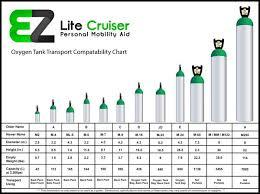 Oxygen Cylinder Size Chart Detailed Oxygen Tank Cylinder Sizes Catalina Medical Oxygen