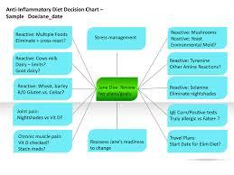 Anti Inflammatory Foods Chart Inflammation And Food Sensitivities Successful Treatment