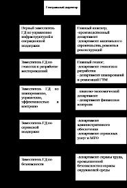 Курсовая работа Анализ использования трудовых ресурсов ООО  Структура управления ООО Лукойл Западная Сибирь