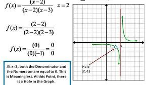 now if the numerator and the denominator of the rational expression are both zero 0 for the same value of x then the division by zero at this value of x