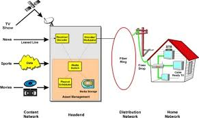 learn about cable tv systems headend and modulator ftth cable television network diagram