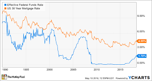 Real Fed Funds Rate Chart The Federal Funds Rate What It Means To You The Motley Fool