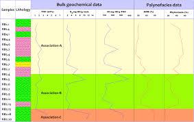 Hydrocarbon Source Rock Potential In The Southwestern Gulf Of Suez ...
