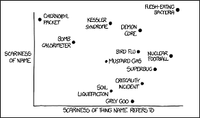 Xkcd Scary Names