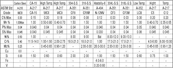Valve Test Pressure Chart Gate Globe Check Valve