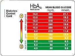 Diabetic Numbers Range Chart Blood Sugar Flow Charts