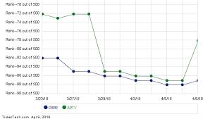 Cbre Group Takes Over 87 Spot From Aptiv Nasdaq Com
