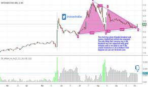 Sintex Stock Price And Chart Nse Sintex Tradingview