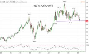 Westpac Share Price Chart Where To Now For Westpacs Share Price