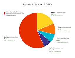 Credit Score Breakdown Pie Chart A Breakdown Of Millennial Debt What The Numbers Look Like
