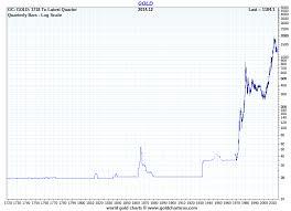 Long Wave Charts Gold Charts Gold Markets