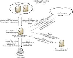 What Is A Server What Is Dns And Which Server Do I Choose Super User Blog