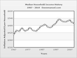 U S Median Household Income Chart 1975 2010