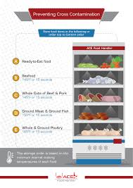 Food Storage Order Chart Servsafe Food Storage Chart Best Picture Of Chart Anyimage Org
