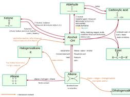 Organic Chemistry Mind Map Reactions And Conditions By