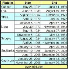 1984 Vs Today Chart Pluto In Scorpio Generation Born Between 1984 1995 In5d