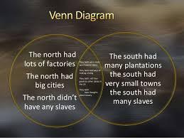 Venn Diagram Civil War Venn Diagram Of The North And South Civil War Under