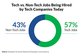 nearly half of job openings at tech companies are for non tech roles study finds