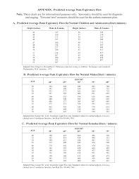 Average Peak Flow Chart Templates At Allbusinesstemplates