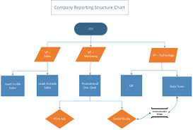 Flowchart And Structure Chart Microsoft Visio Company Structure Flow Chart Kris Gutknecht