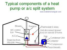 home air conditioning systems. explore house repair, air conditioners, and more! home conditioning systems i
