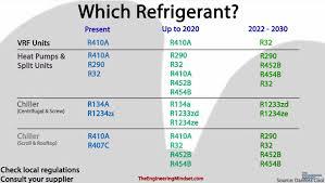 Refrigerant Retrofit Guide The Engineering Mindset