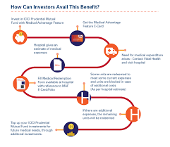 Mutual Fund Flow Chart Cashless Medical Payments With Icici Prudential Savings Fund