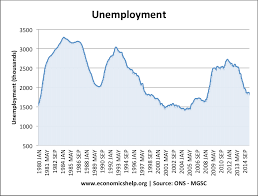 Unemployment Effects On The Economy Hysteresis Economics Help