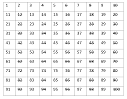 Prime Number Chart 1 100 What Are Prime Numbers Magoosh Math