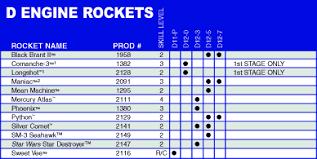 Estes Model Rocket Engine Reference Chart
