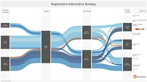 Tableau Venn Diagram Sankey Diagram Made Of Dynamically Generated Po Tableau