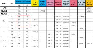 4l60e Apply Chart 4l60e Transmission Identification