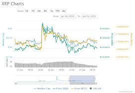 Ripple Stock Price Chart Ripple Effect Moneygram Stock Continues To Soar When Will