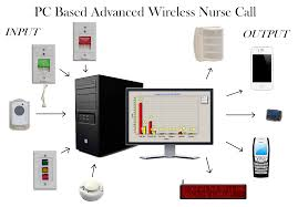 wireless nurse call system stations pendant options pc based advanced wireless nurse call system
